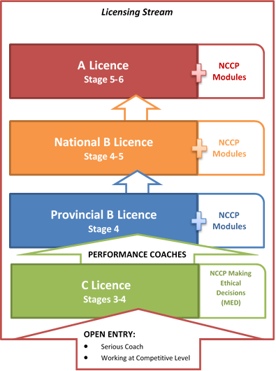 licensing – alberta soccer